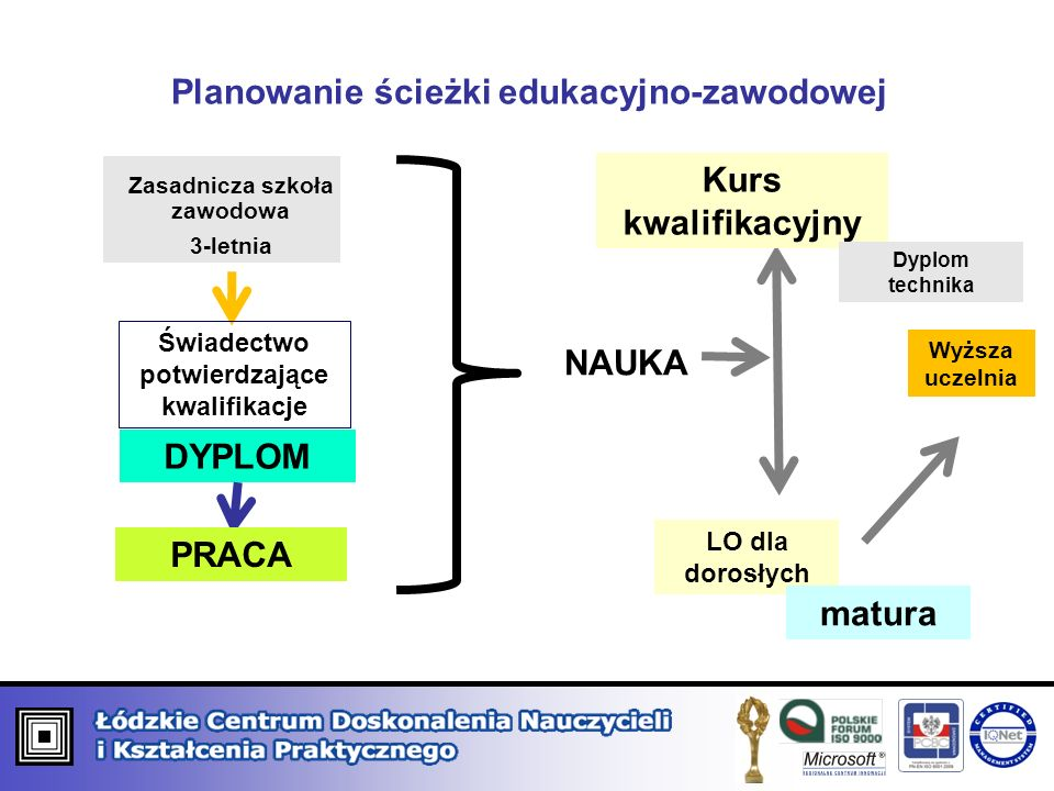 Planowanie ścieżki edukacyjno-zawodowej