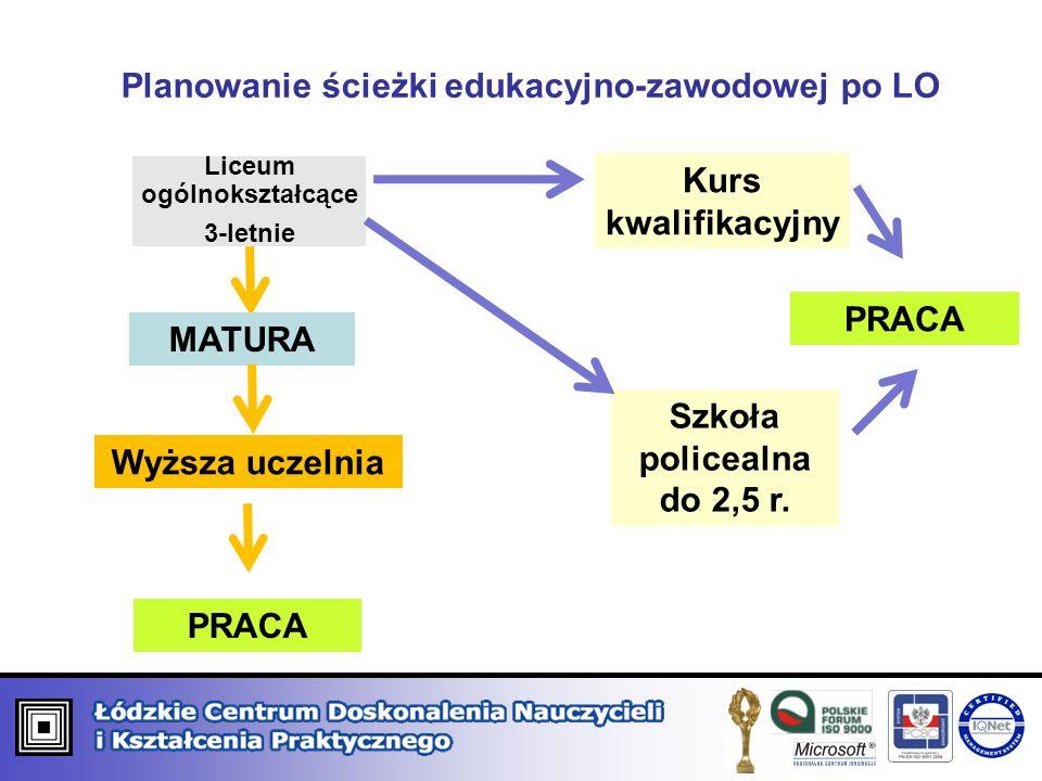 Planowanie ścieżki edukacyjno-zawodowej po LO