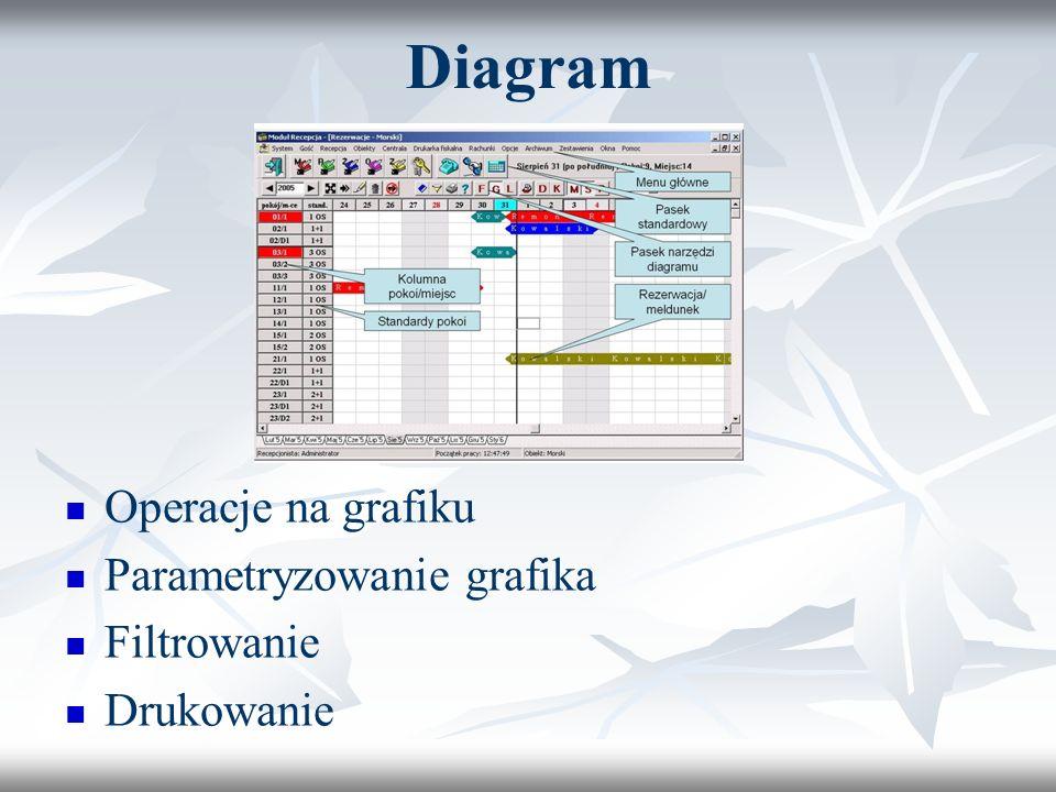 Diagram Operacje na grafiku Parametryzowanie grafika Filtrowanie
