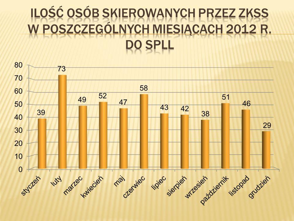 Ilość osób skierowanych przez ZKSs w poszczególnych miesiącach 2012 r