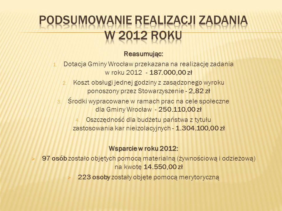 Podsumowanie realizacji zadania w 2012 roku