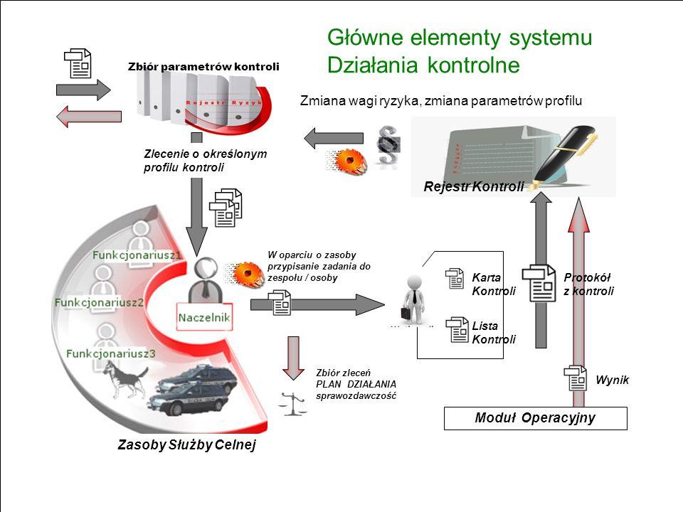 Główne elementy systemu Działania kontrolne