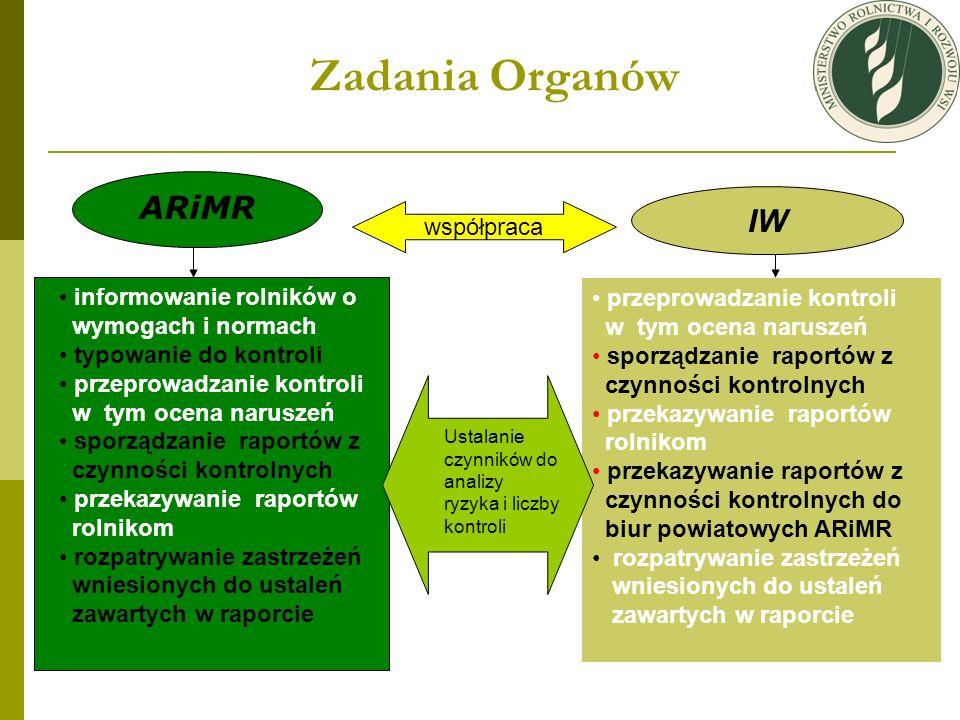 Zadania Organów ARiMR IW współpraca