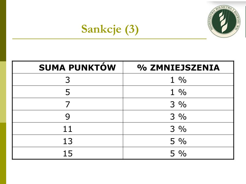 Sankcje (3) SUMA PUNKTÓW % ZMNIEJSZENIA 3 1 % 5 7 3 % 9 11 13 5 % 15