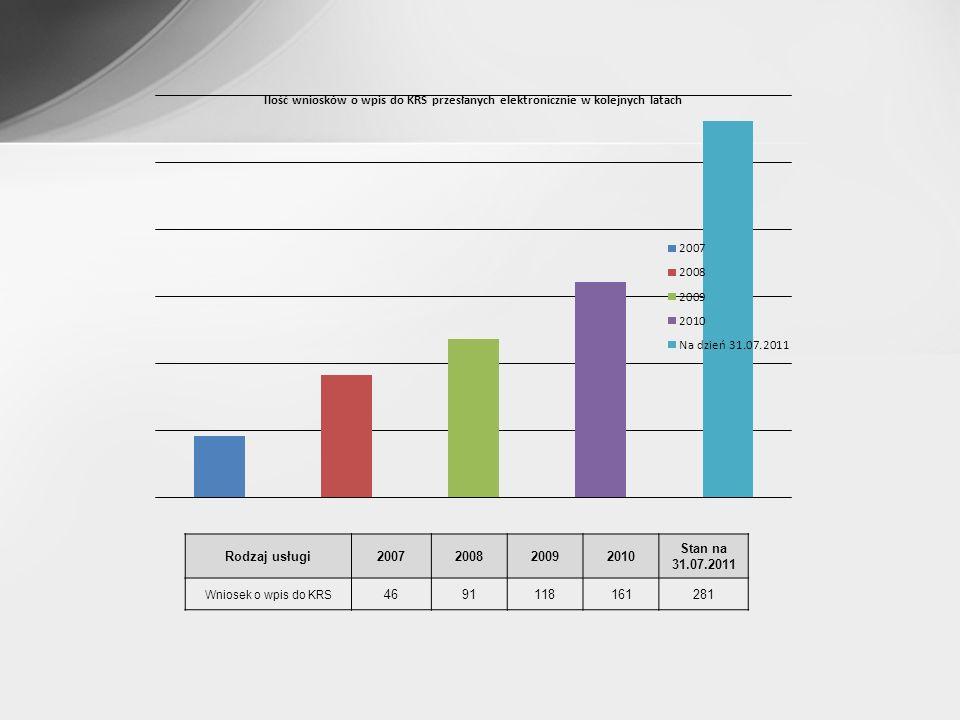 Rodzaj usługi 2007 2008 2009 2010 Stan na 31.07.2011 Wniosek o wpis do KRS 46 91 118 161 281