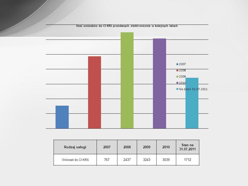 Rodzaj usługi 2007 2008 2009 2010 Stan na 31.07.2011 Wniosek do CI KRS 767 2437 3243 3039 1712