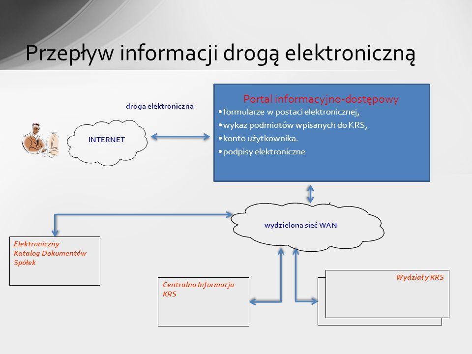 Przepływ informacji drogą elektroniczną