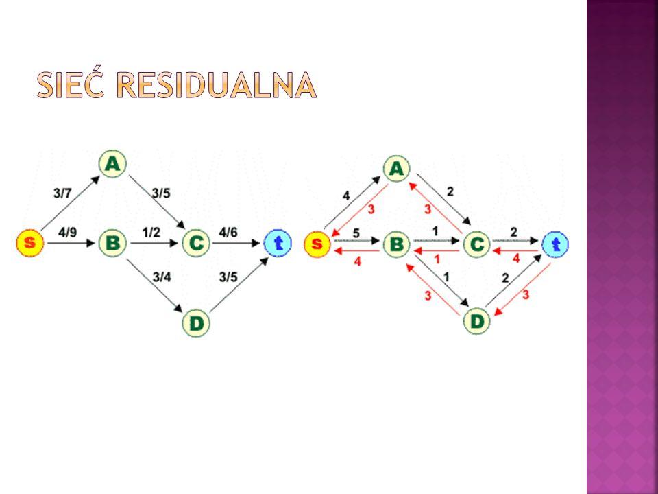 Sieć residualna
