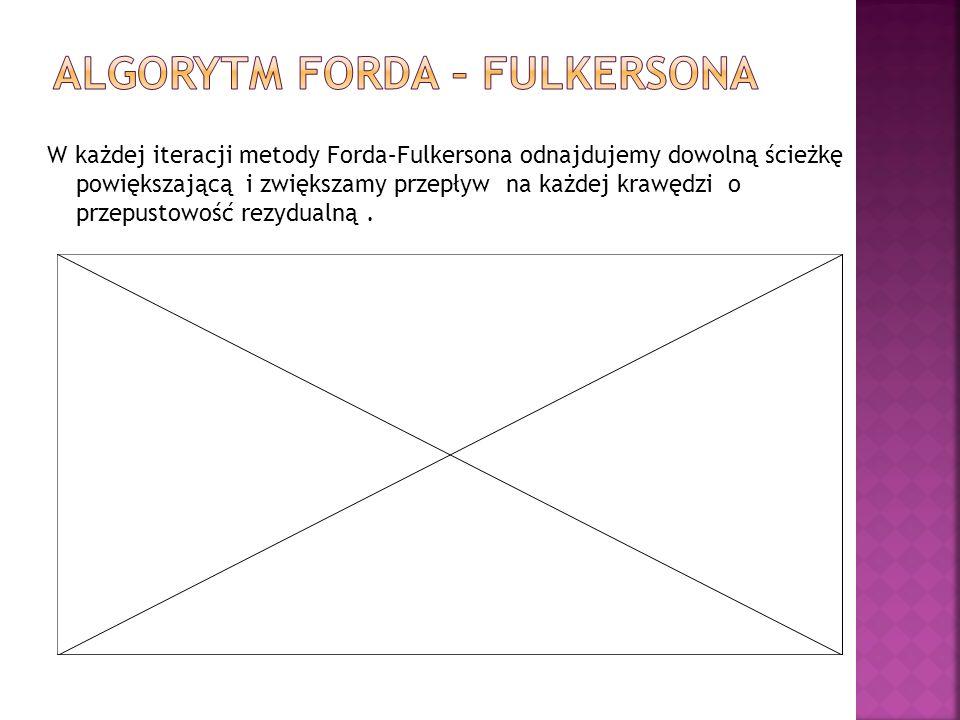 Algorytm Forda – Fulkersona