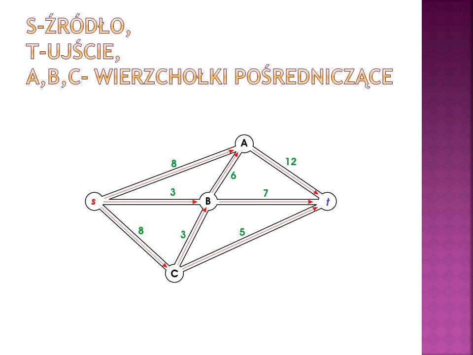 s-źródło, t-ujście, A,B,C- wierzchołki pośredniczące