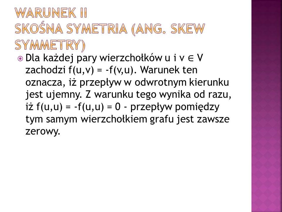 Warunek II Skośna symetria (ang. skew symmetry)