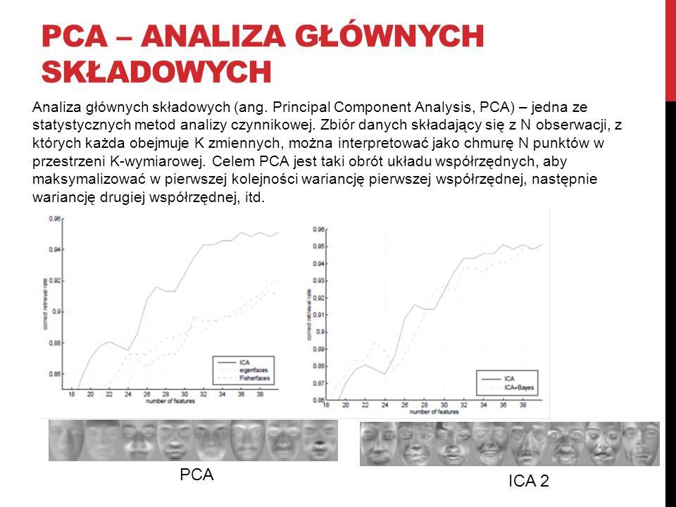 PCA – Analiza głównych składowych