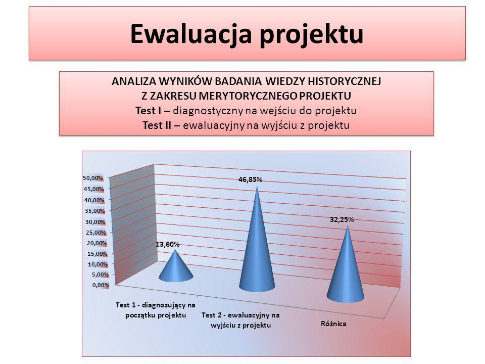 Ewaluacja projektu ANALIZA WYNIKÓW BADANIA WIEDZY HISTORYCZNEJ