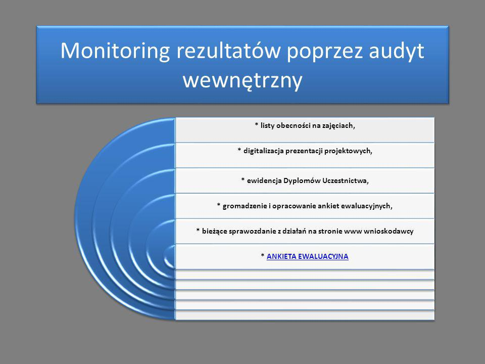Monitoring rezultatów poprzez audyt wewnętrzny