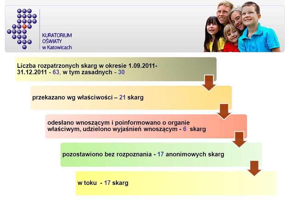 Liczba rozpatrzonych skarg w okresie 1. 09. 2011- 31. 12