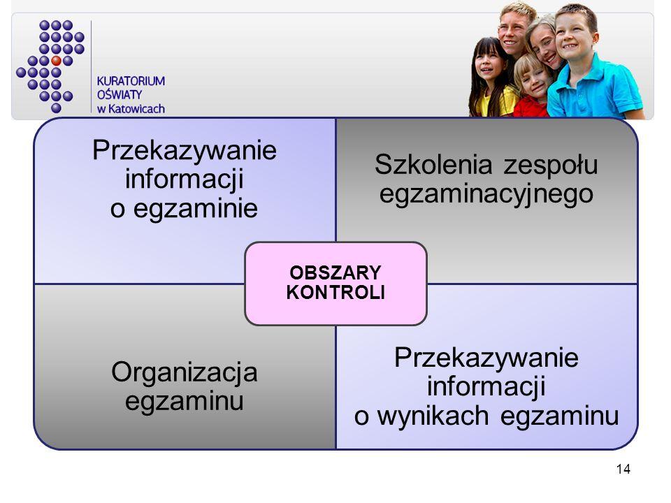 OBSZARY KONTROLI Przekazywanie informacji o egzaminie