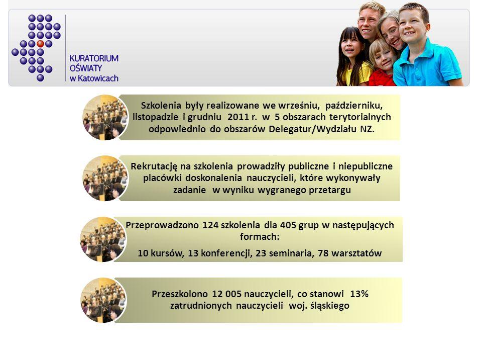 Przeprowadzono 124 szkolenia dla 405 grup w następujących formach: