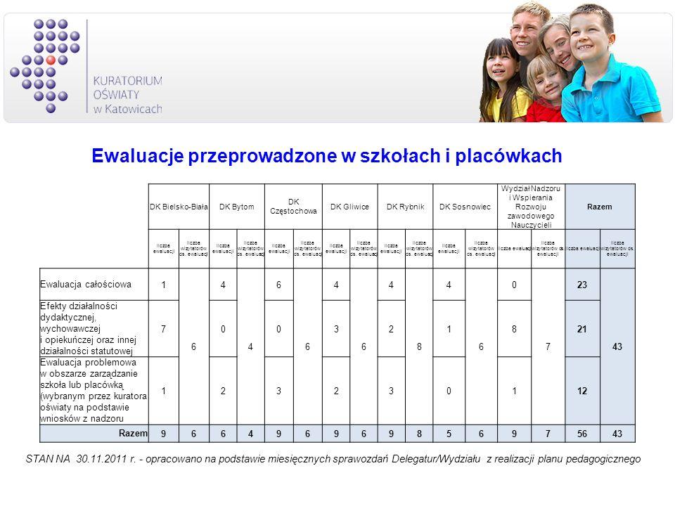Ewaluacje przeprowadzone w szkołach i placówkach