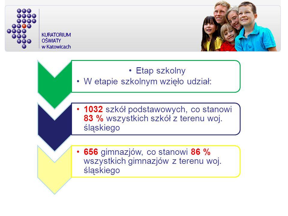 Etap szkolny W etapie szkolnym wzięło udział: 1032 szkół podstawowych, co stanowi 83 % wszystkich szkół z terenu woj. śląskiego.