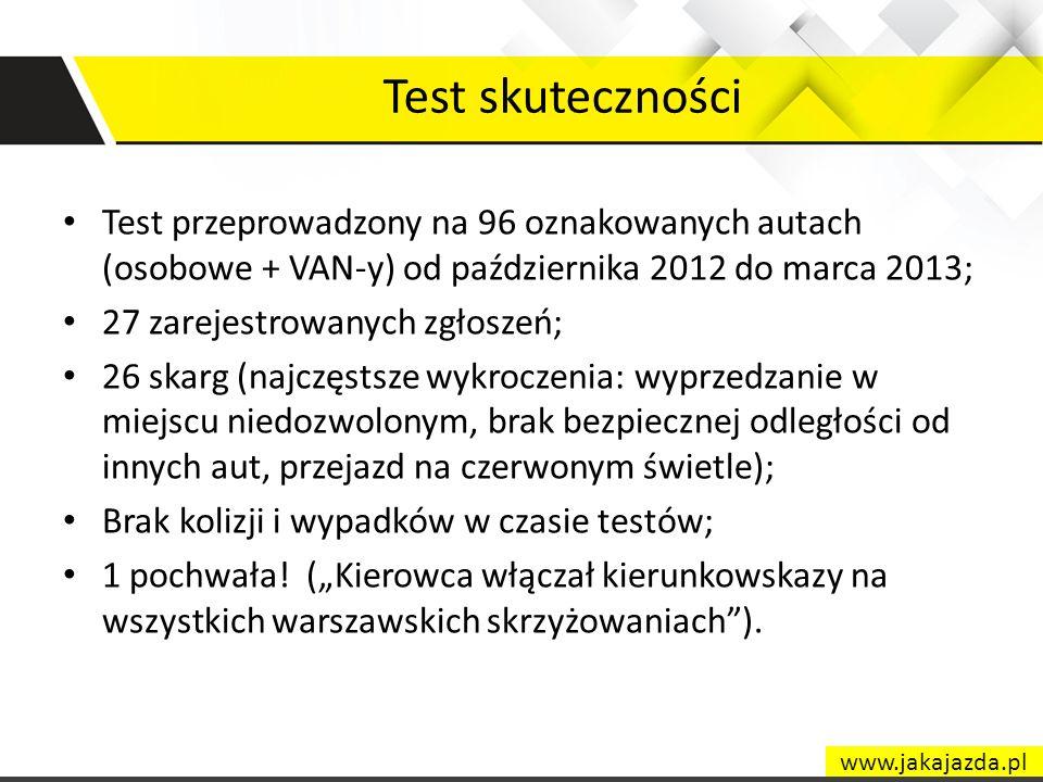 Test skuteczności Test przeprowadzony na 96 oznakowanych autach (osobowe + VAN-y) od października 2012 do marca 2013;