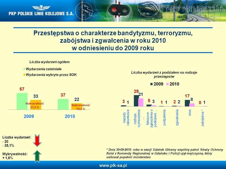 Przestępstwa o charakterze bandytyzmu, terroryzmu, zabójstwa i zgwałcenia w roku 2010 w odniesieniu do 2009 roku