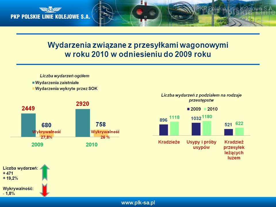 Wydarzenia związane z przesyłkami wagonowymi w roku 2010 w odniesieniu do 2009 roku