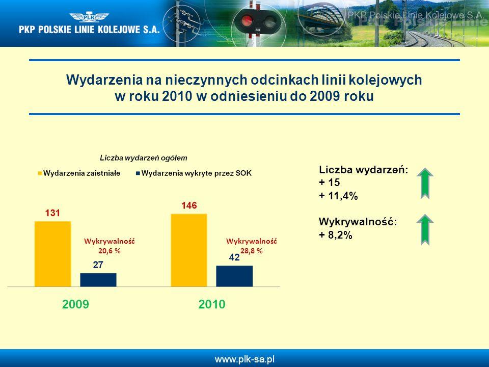 Wydarzenia na nieczynnych odcinkach linii kolejowych w roku 2010 w odniesieniu do 2009 roku