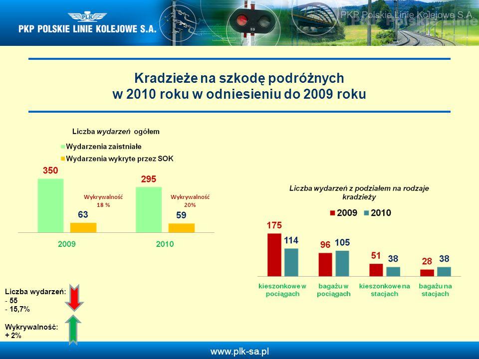 Kradzieże na szkodę podróżnych w 2010 roku w odniesieniu do 2009 roku
