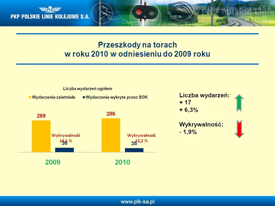 Przeszkody na torach w roku 2010 w odniesieniu do 2009 roku