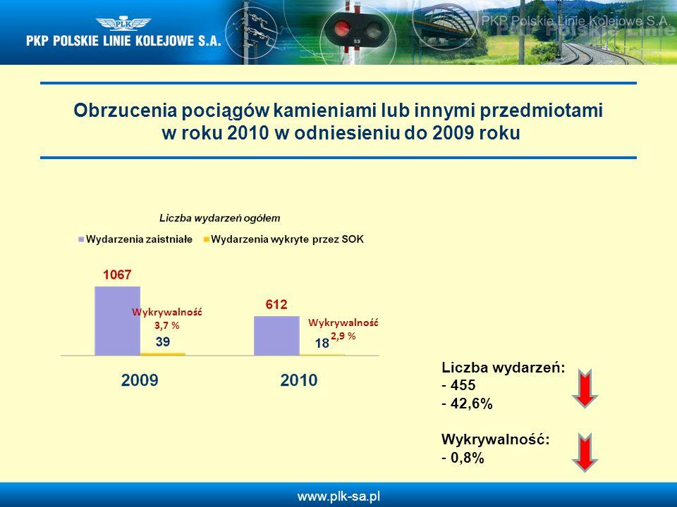 Obrzucenia pociągów kamieniami lub innymi przedmiotami w roku 2010 w odniesieniu do 2009 roku