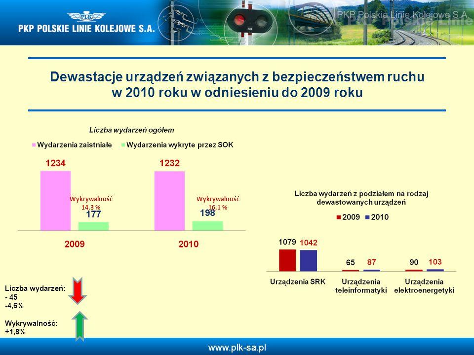Dewastacje urządzeń związanych z bezpieczeństwem ruchu w 2010 roku w odniesieniu do 2009 roku