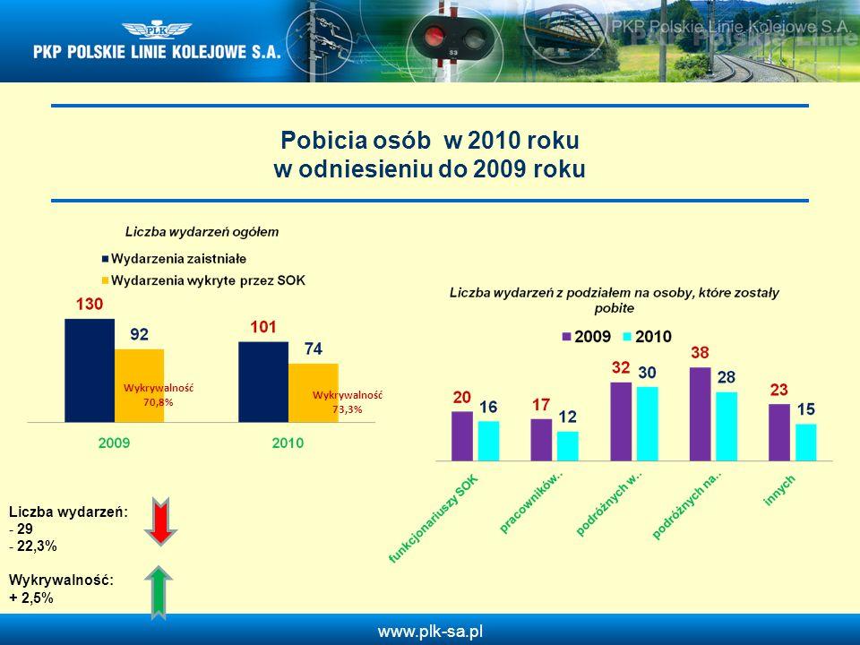 Pobicia osób w 2010 roku w odniesieniu do 2009 roku