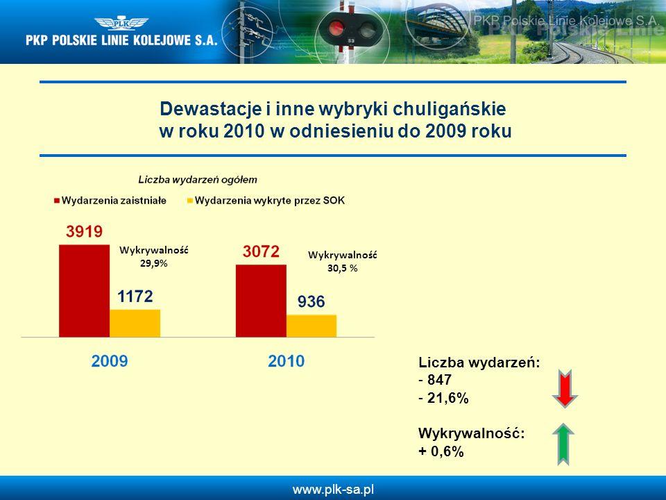 Dewastacje i inne wybryki chuligańskie w roku 2010 w odniesieniu do 2009 roku