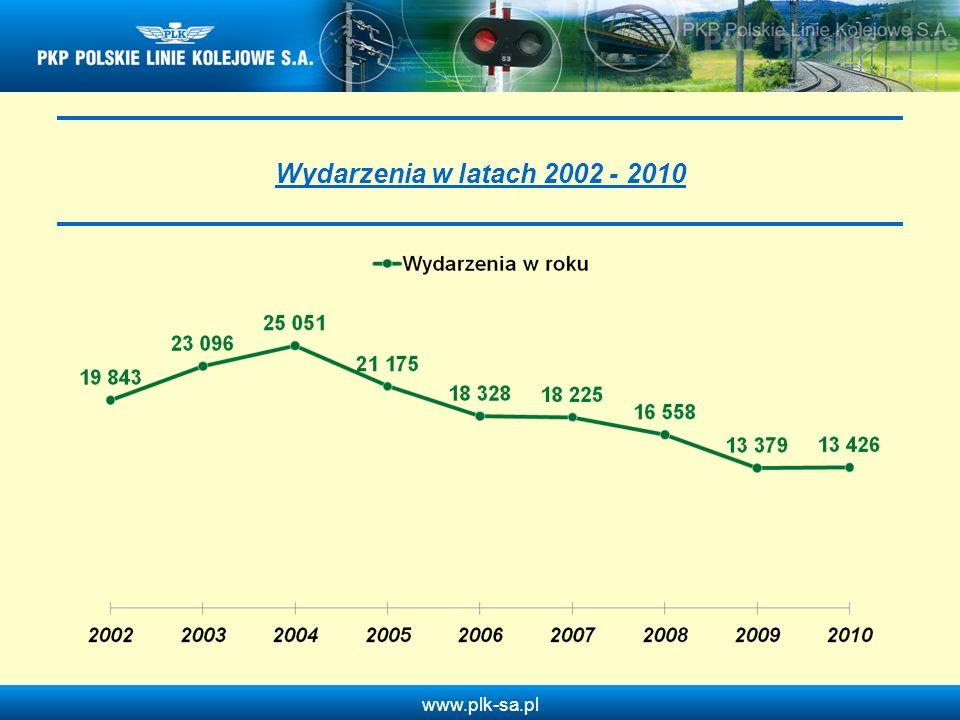 Wydarzenia w latach 2002 - 2010