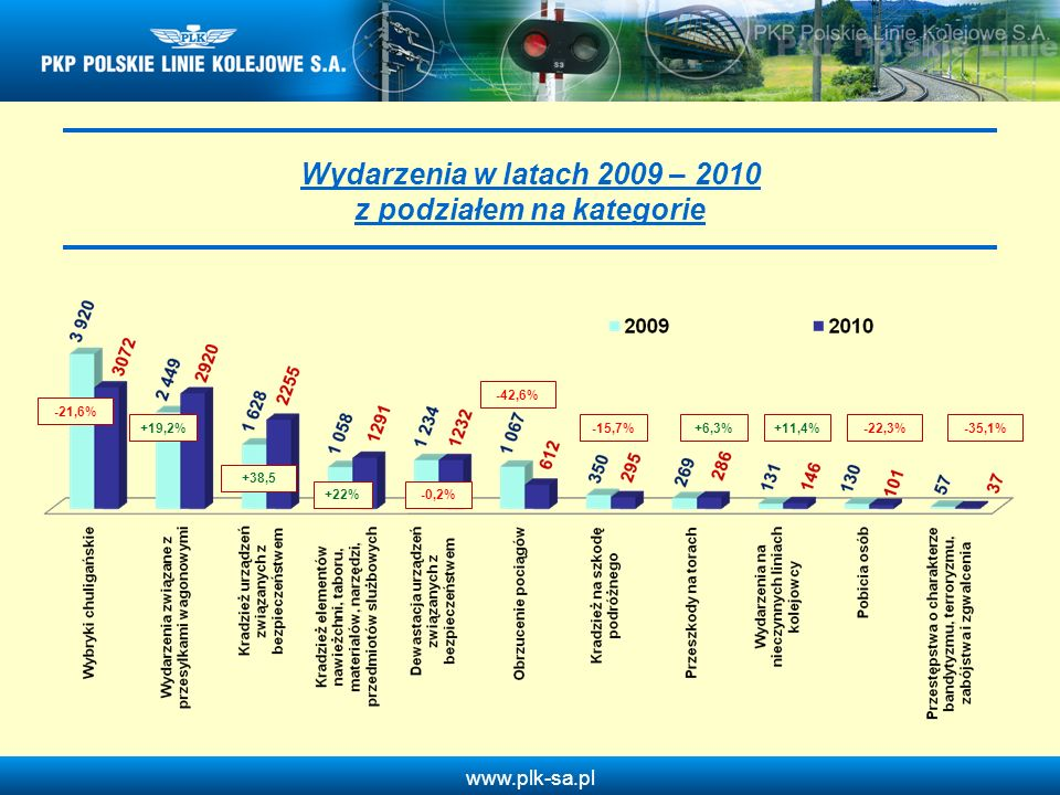 Wydarzenia w latach 2009 – 2010 z podziałem na kategorie