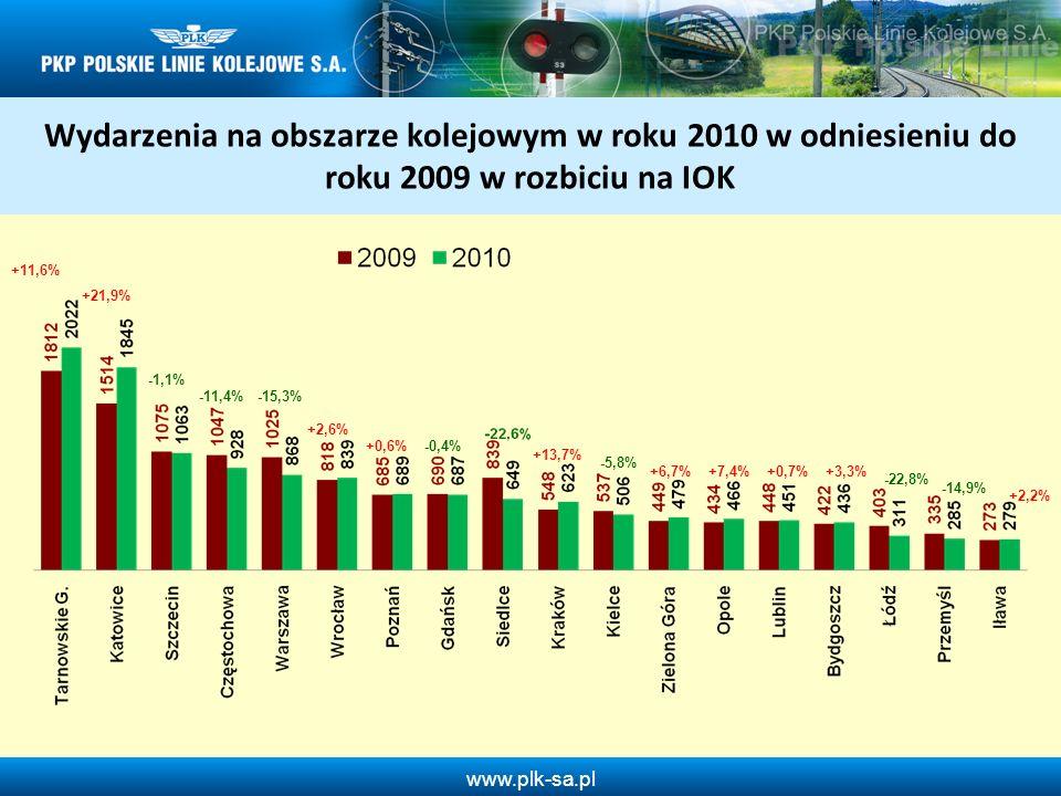 Wydarzenia na obszarze kolejowym w roku 2010 w odniesieniu do roku 2009 w rozbiciu na IOK