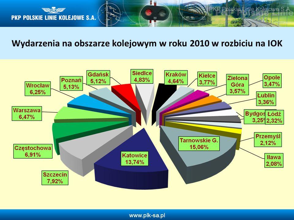 Wydarzenia na obszarze kolejowym w roku 2010 w rozbiciu na IOK