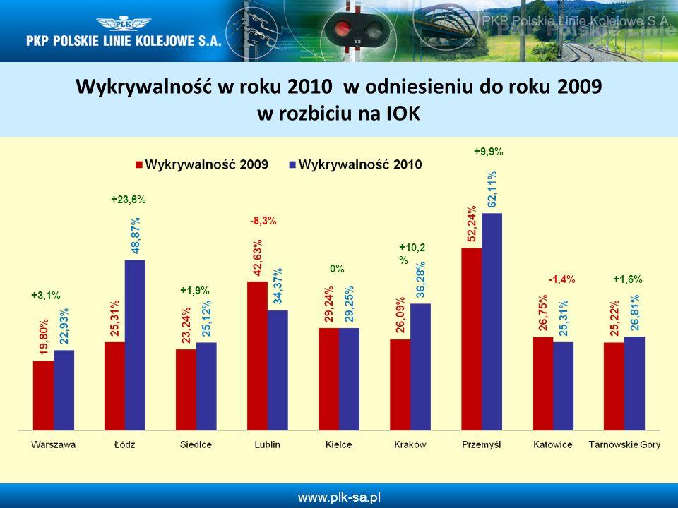 Wykrywalność w roku 2010 w odniesieniu do roku 2009 w rozbiciu na IOK