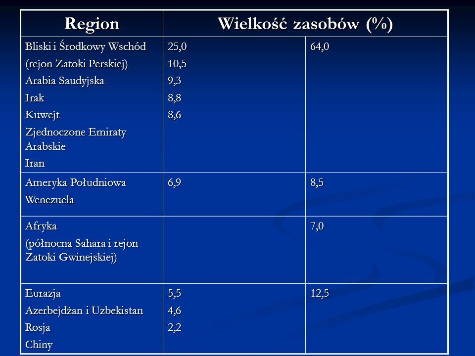 Region Wielkość zasobów (%) Bliski i Środkowy Wschód