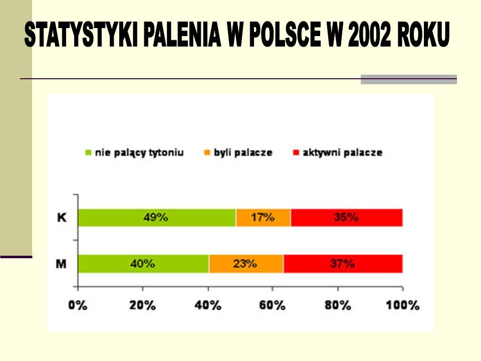 STATYSTYKI PALENIA W POLSCE W 2002 ROKU