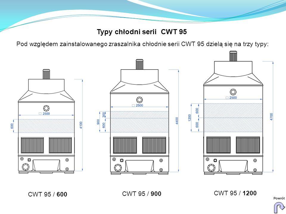 Typy chłodni serii CWT 95 Pod względem zainstalowanego zraszalnika chłodnie serii CWT 95 dzielą się na trzy typy: