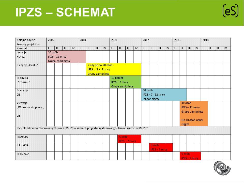 IPZS – SCHEMAT Kolejne edycje /nazwy projektów 2009 2010 2011 2012