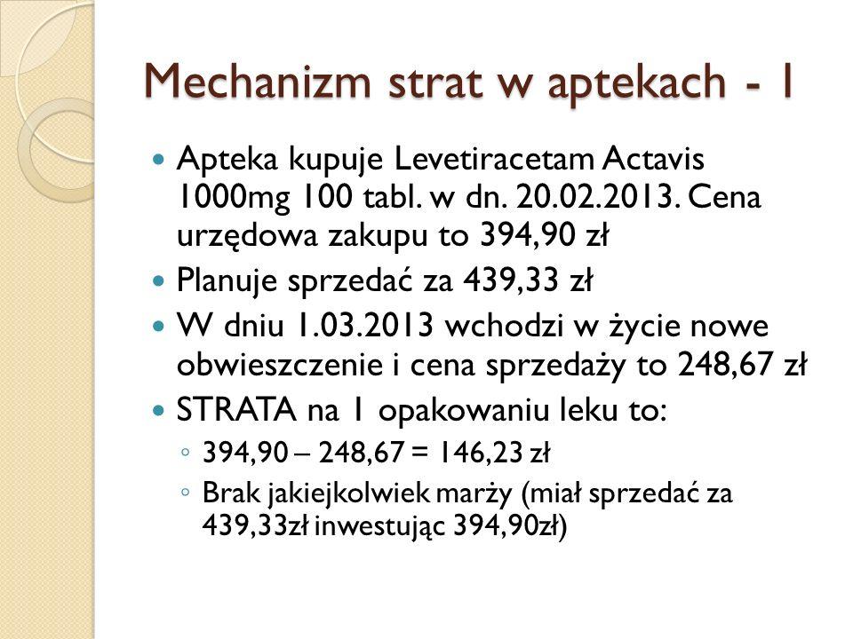 Mechanizm strat w aptekach - 1