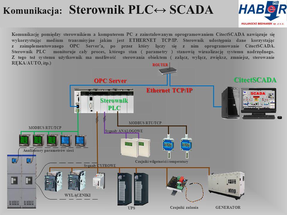 Komunikacja: Sterownik PLC↔ SCADA
