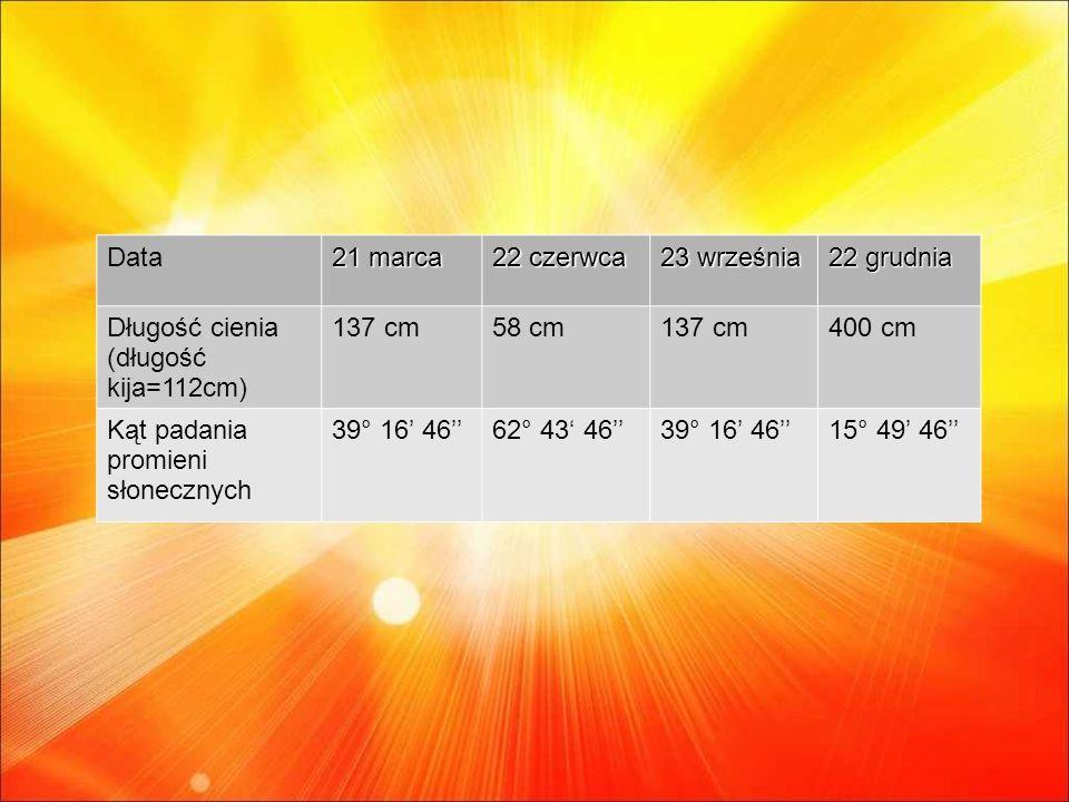 Data 21 marca. 22 czerwca. 23 września. 22 grudnia. Długość cienia (długość kija=112cm) 137 cm.