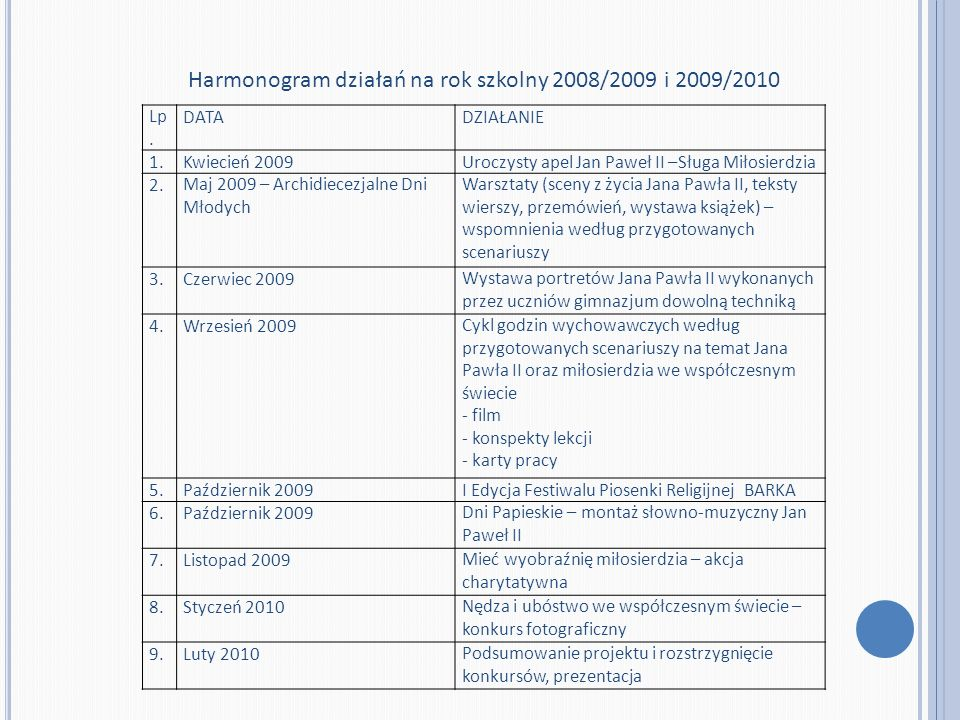 Harmonogram działań na rok szkolny 2008/2009 i 2009/2010