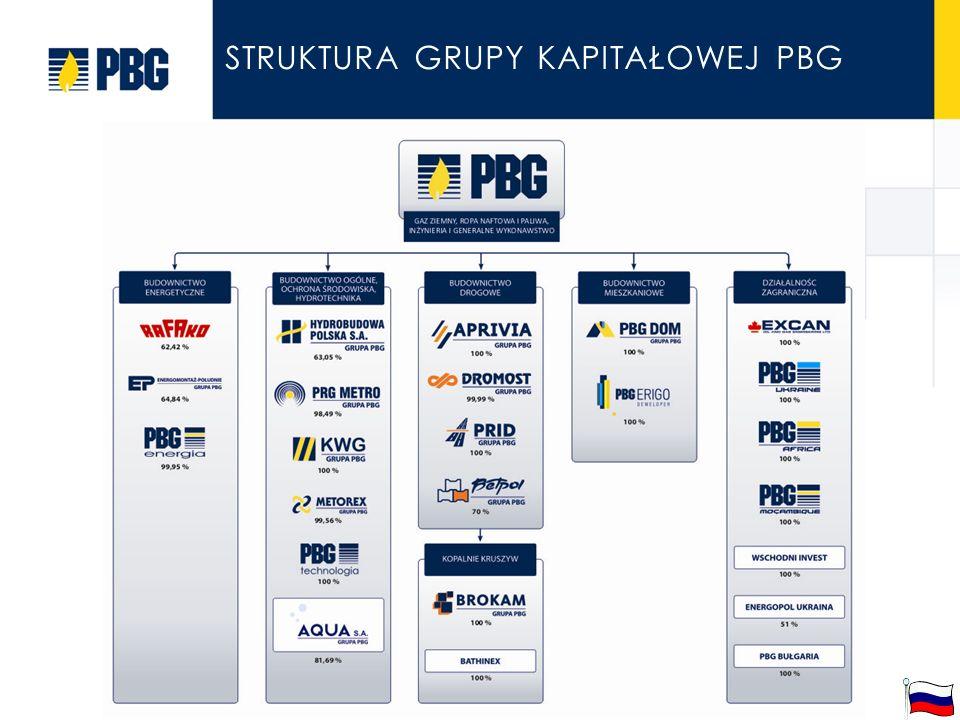 Struktura grupy kapitałowej PBG