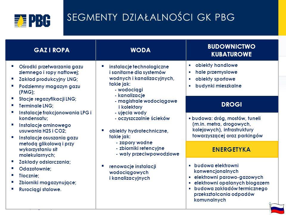 segmenty działalności GK PBG