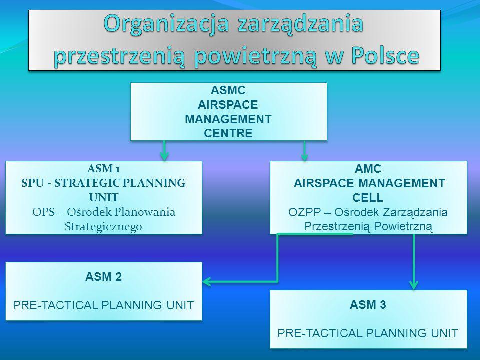 Organizacja zarządzania przestrzenią powietrzną w Polsce