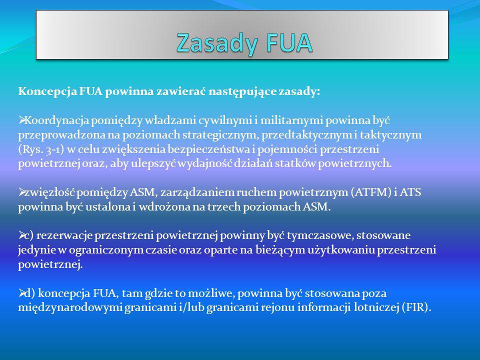 Zasady FUA Koncepcja FUA powinna zawierać następujące zasady: